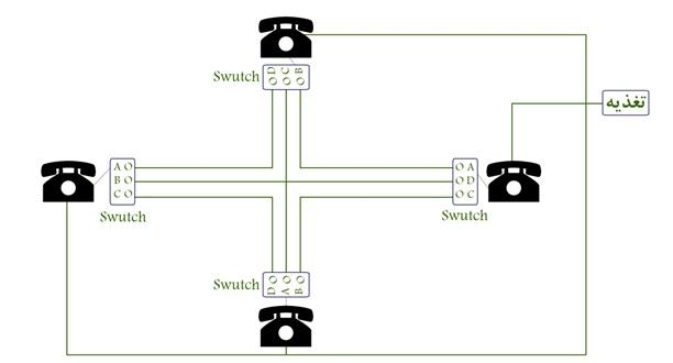 پاورپوینت بررسی مکانیزم های سوییچینگ در سیستم های مخابرات